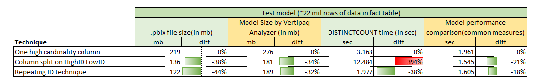 Comparison of the speed, model size and overall performance between three used techniques