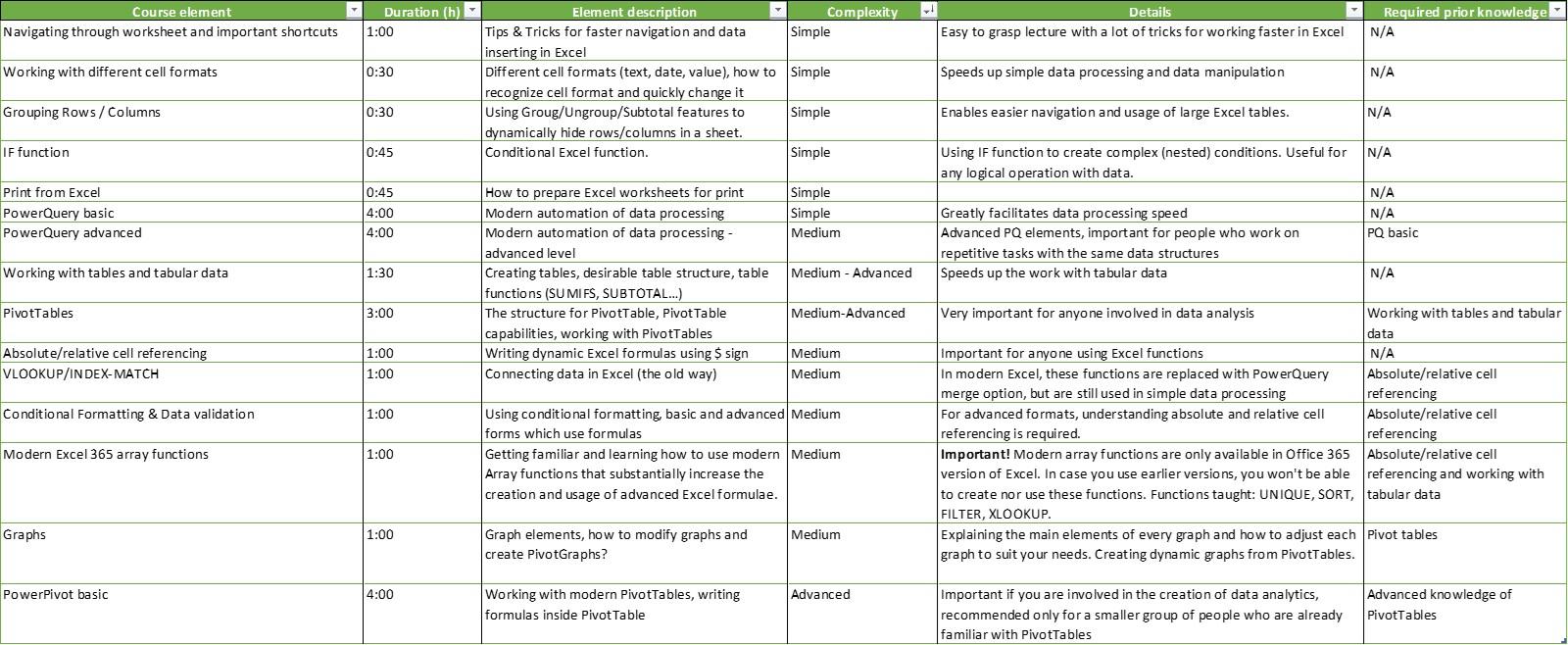 Excel Course Topics